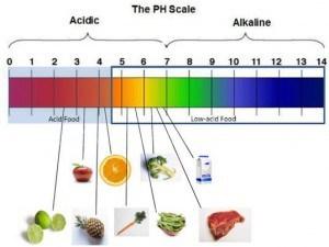 pH-ul alimentelor